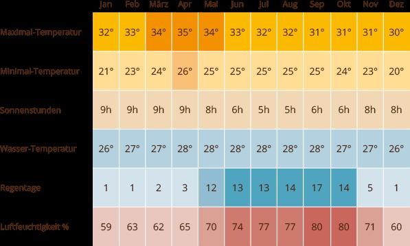 Klimatabelle Bangkok